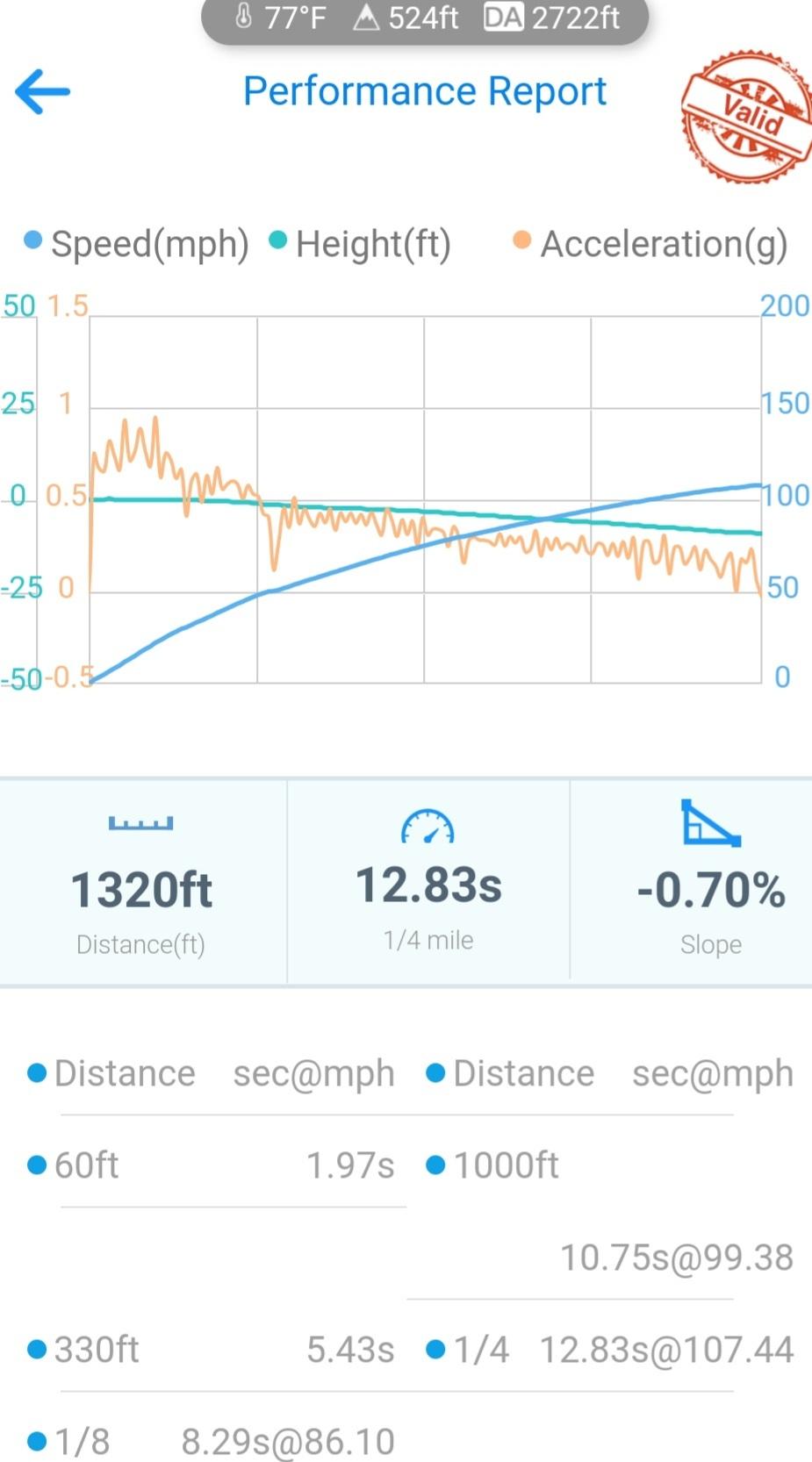 Hyundai Veloster VBOX Graph