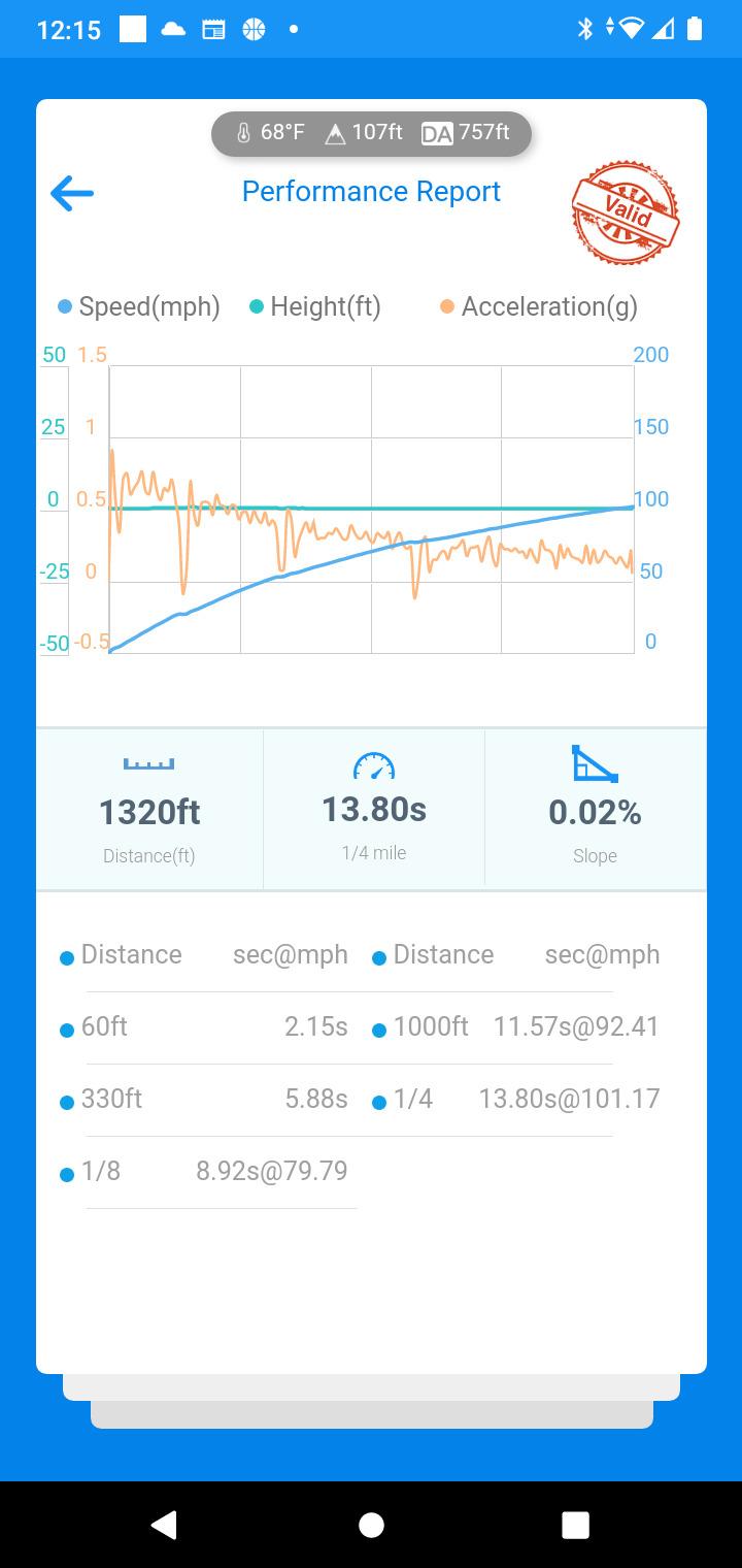 Kia Forte VBOX Graph
