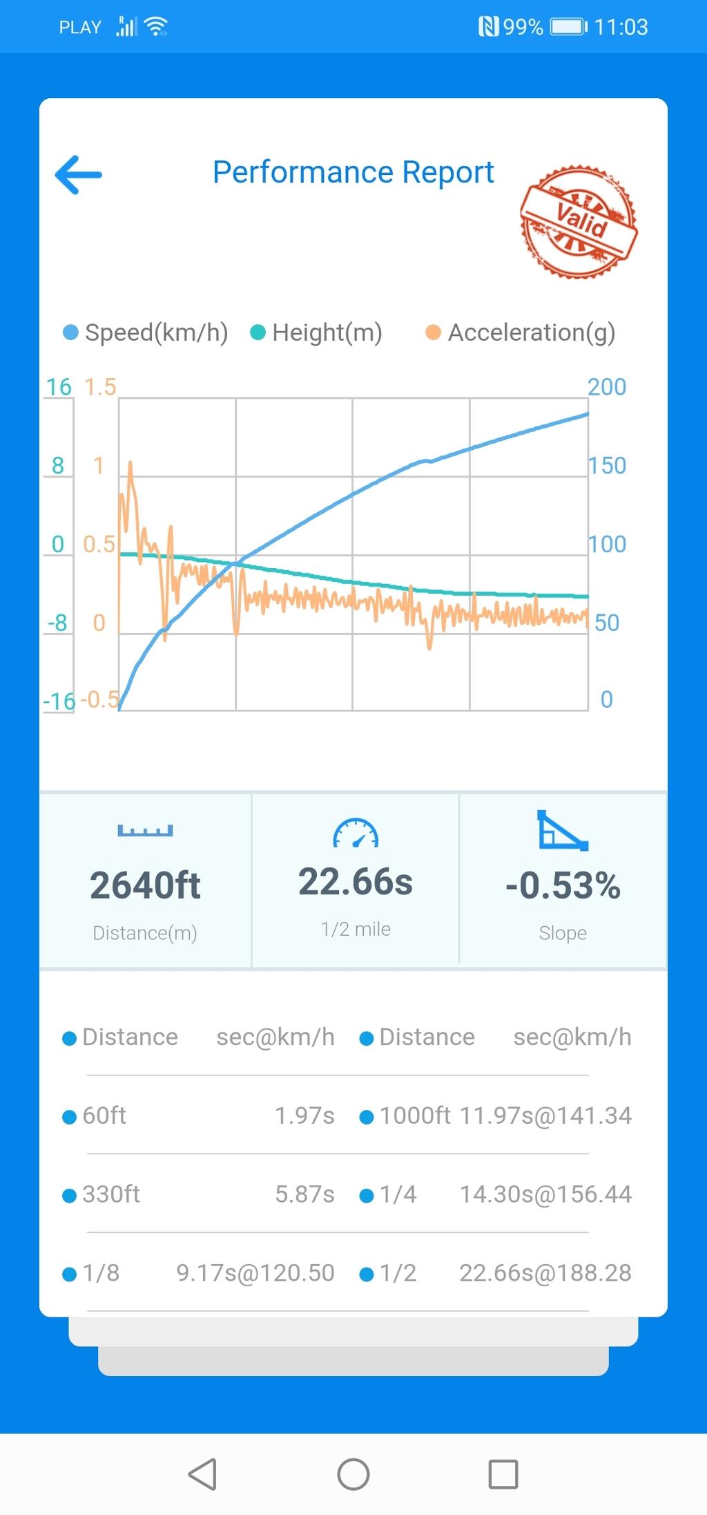 Audi A6 VBOX Graph