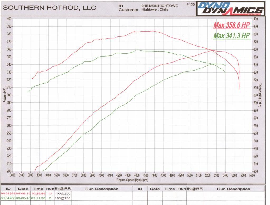 2019 Dodge Challenger >> 2009 Dodge Challenger R/T Dyno Results Graphs Hosepower ...