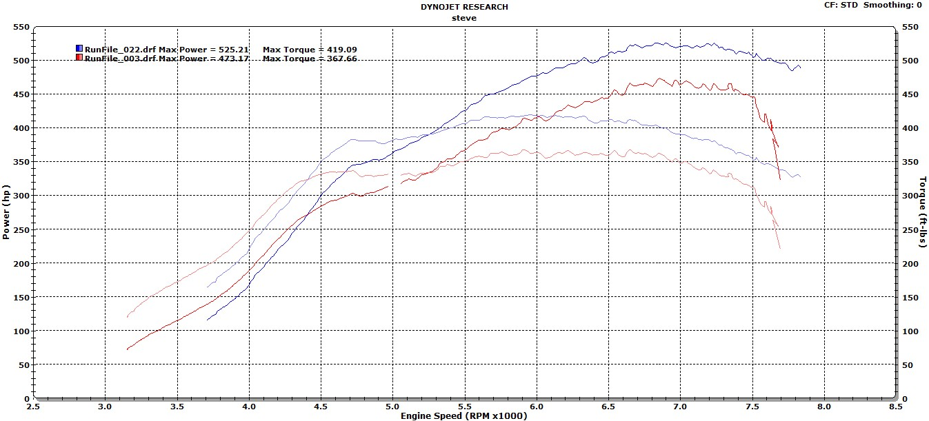 1993 Mazda Rx 7 1 4 Mile Trap Speeds 0 60 1987 Engine Diagram Dyno Graph Results