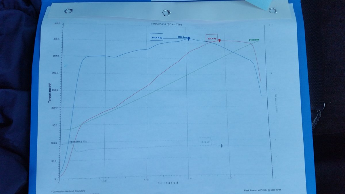 2011 Chevrolet Camaro Ss 1 4 Mile Trap Speeds 0 60 Engine Diagram Dyno Graph Results